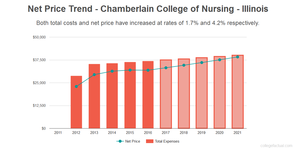 Average net price trend for Chamberlain College of Nursing - Illinois