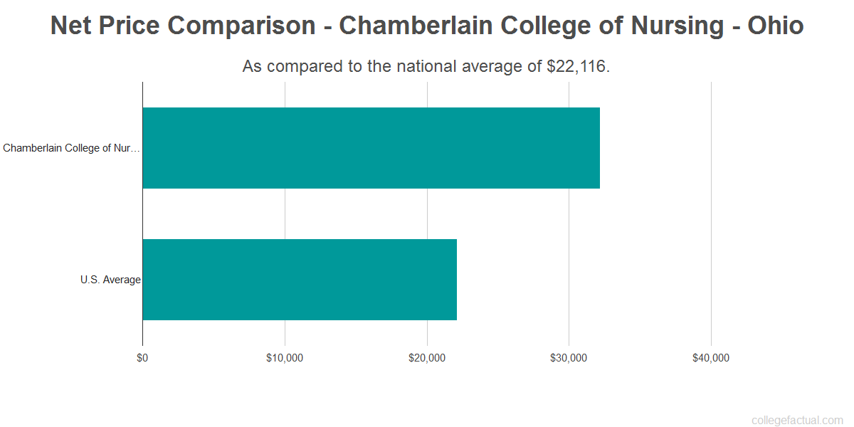 Net price comparison to the national average for Chamberlain College of Nursing - Ohio