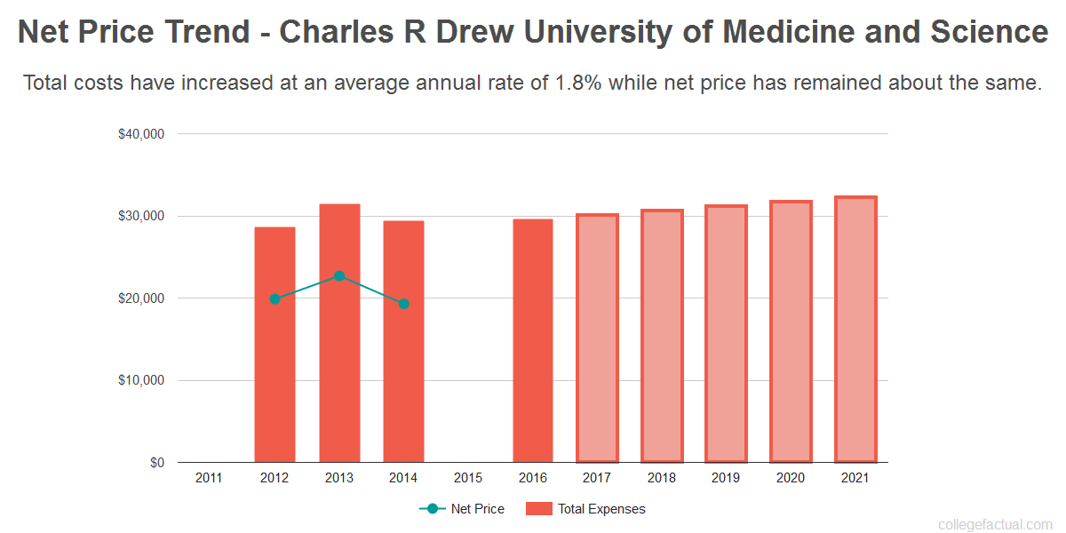 Average net price trend for Charles R Drew University of Medicine and Science
