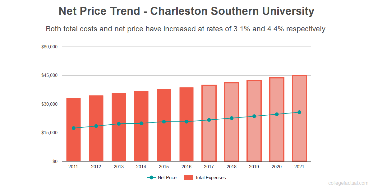 Average net price trend for Charleston Southern University