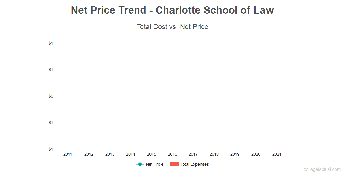 Average net price trend for Charlotte School of Law