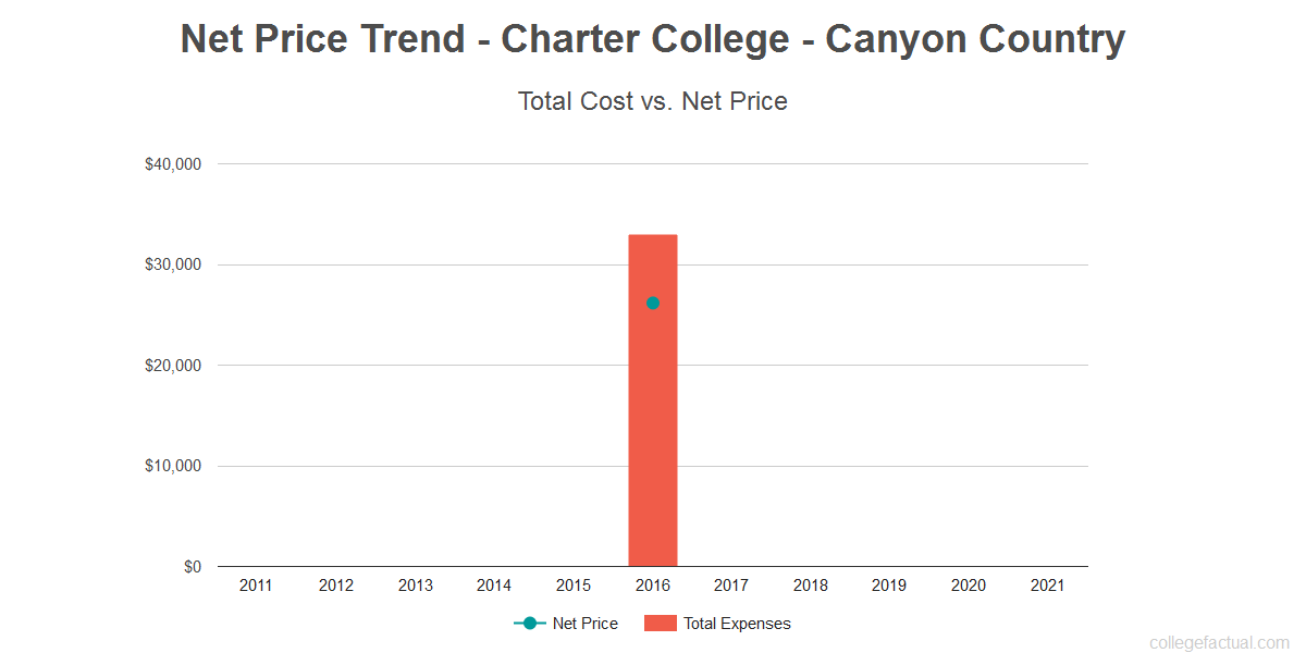 Average net price trend for Charter College - Canyon Country