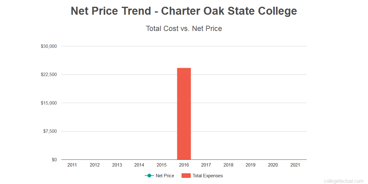 Average net price trend for Charter Oak State College