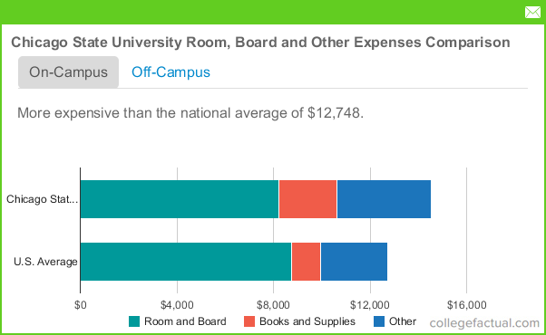 Chicago State University Room and Board Costs