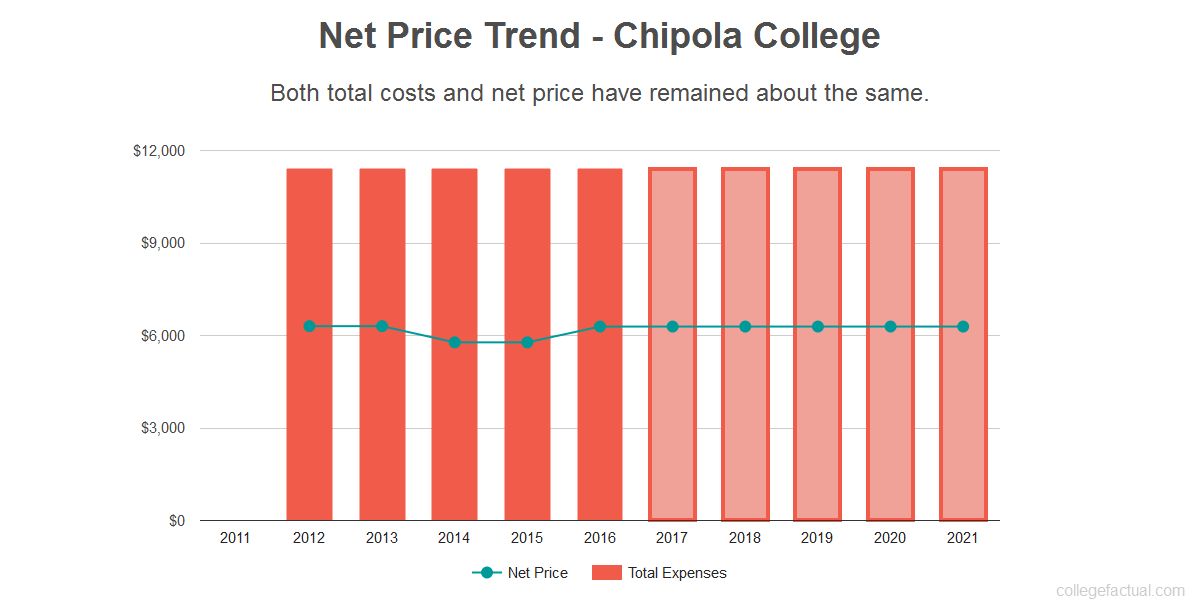 Average net price trend for Chipola College