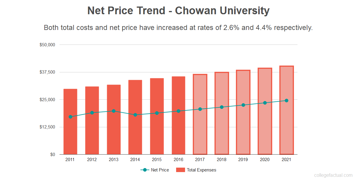 Average net price trend for Chowan University