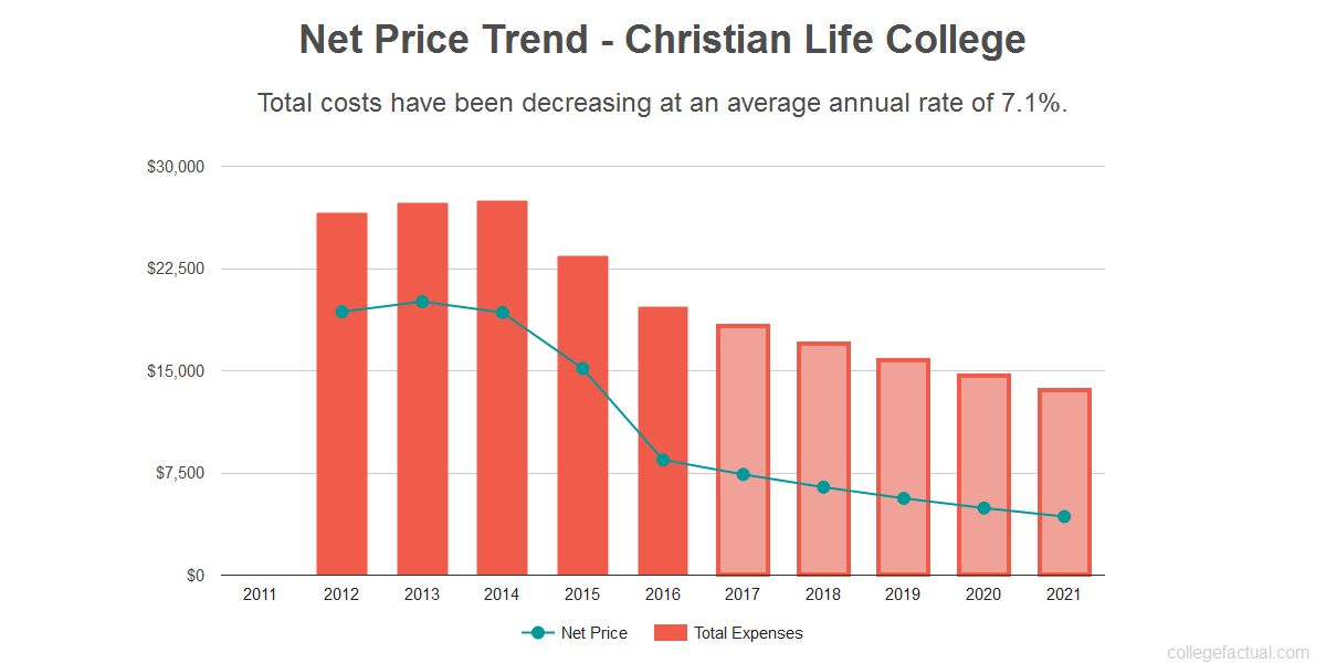 Average net price trend for Christian Life College