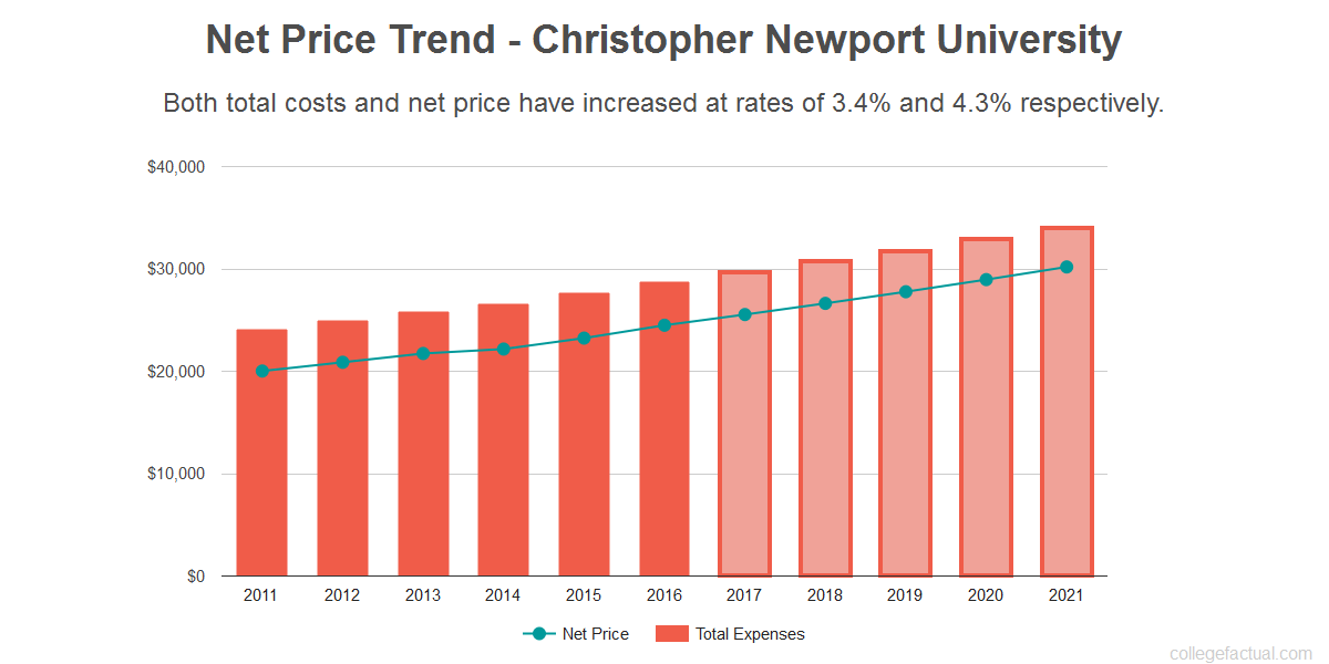Average net price trend for Christopher Newport University