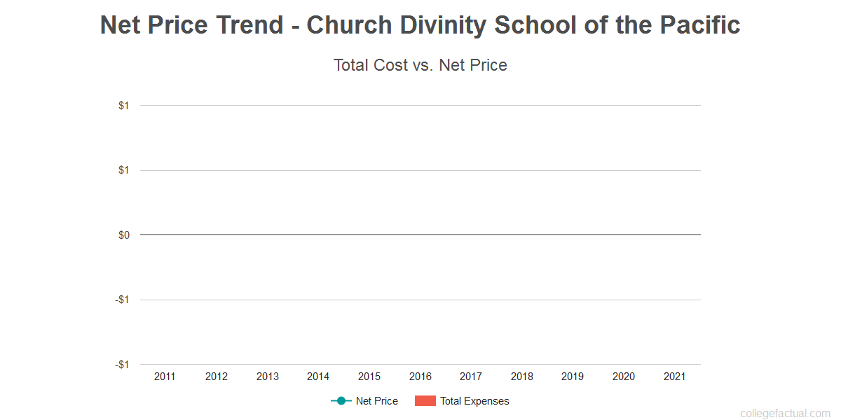Average net price trend for Church Divinity School of the Pacific