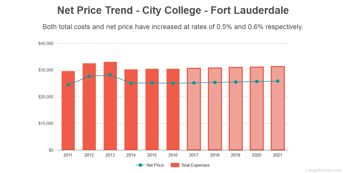 Average net price trend for City College - Fort Lauderdale