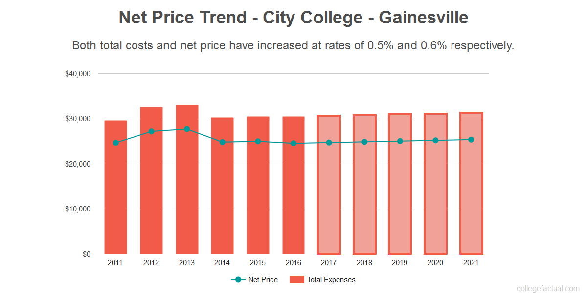 Average net price trend for City College - Gainesville