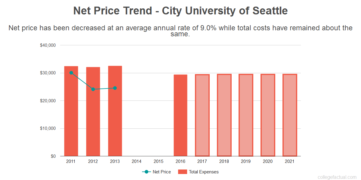 Average net price trend for City University of Seattle