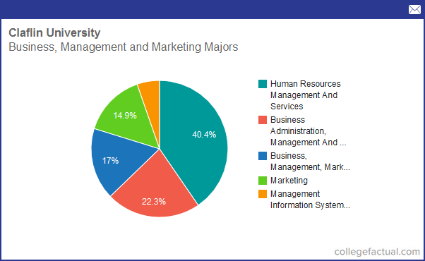Info on Business, Management & Marketing at Claflin ...
