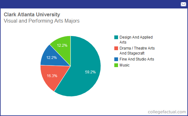 Clark Atlanta University Majors >> Info On Visual Performing Arts At Clark Atlanta University