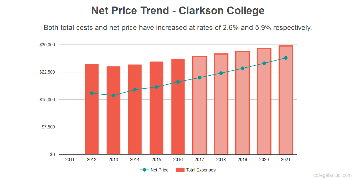Average net price trend for Clarkson College