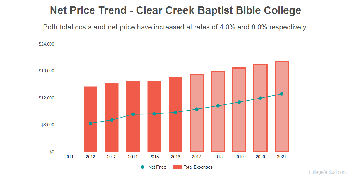Average net price trend for Clear Creek Baptist Bible College
