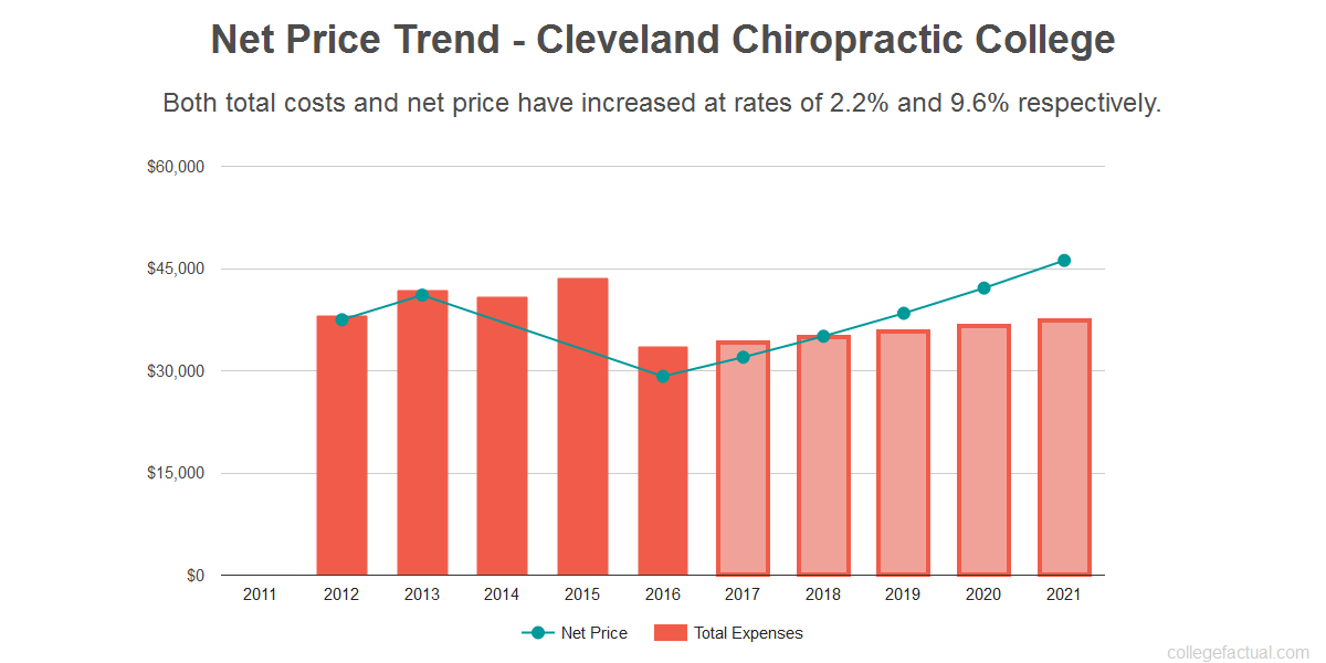 Average net price trend for Cleveland Chiropractic College