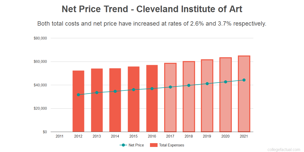 Average net price trend for Cleveland Institute of Art