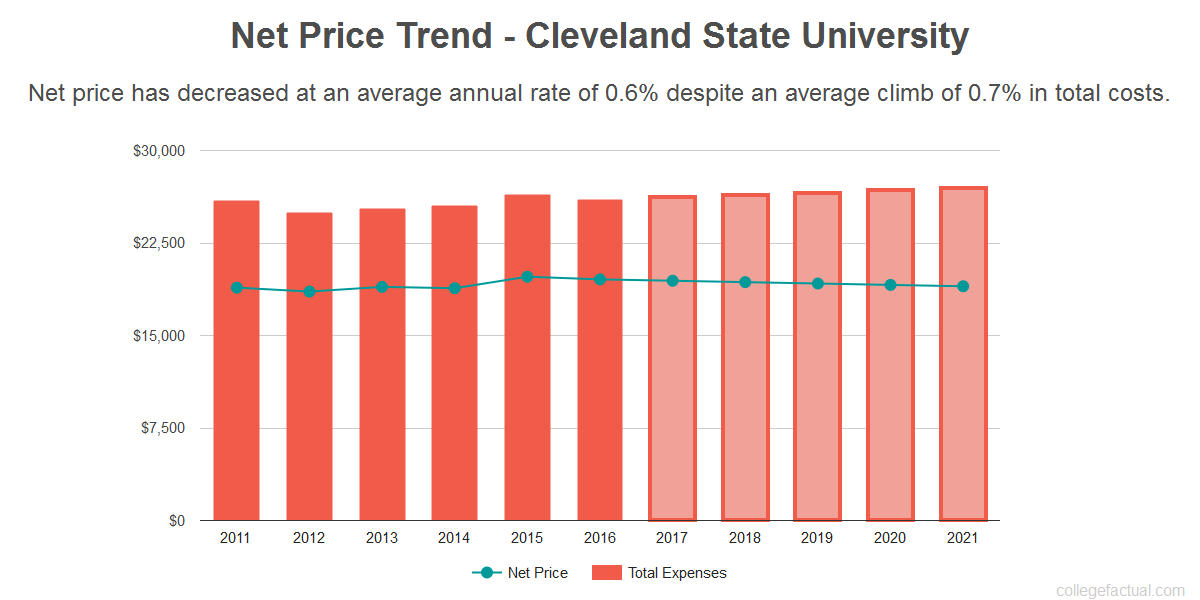 Average net price trend for Cleveland State University
