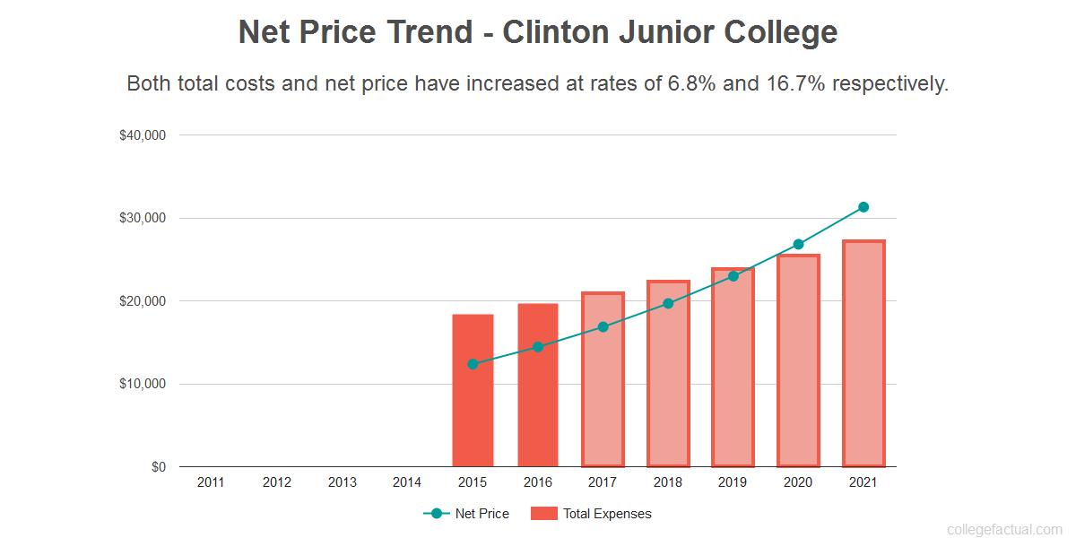Average net price trend for Clinton Junior College