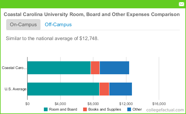 Coastal Carolina University Tuition >> Coastal Carolina University Housing Costs