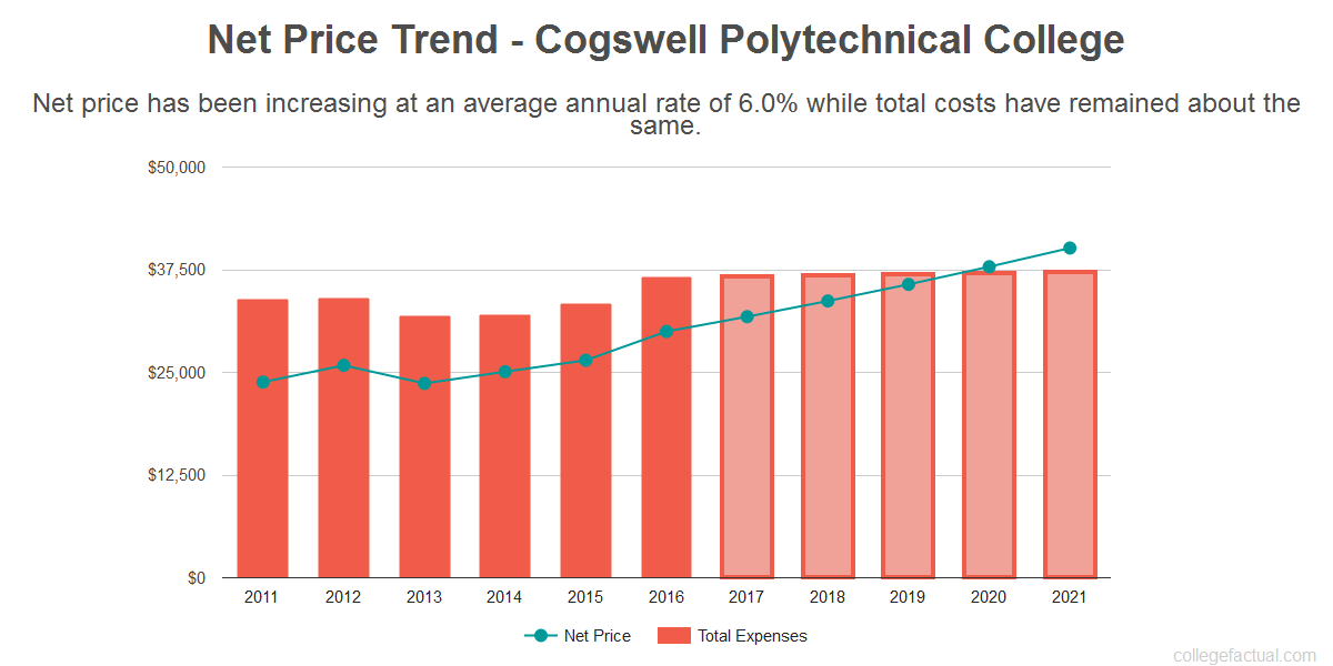 Average net price trend for Cogswell Polytechnical College