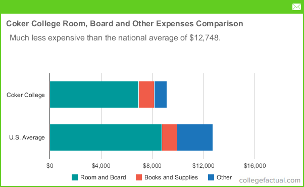 Average Costs Of Room And Board For College