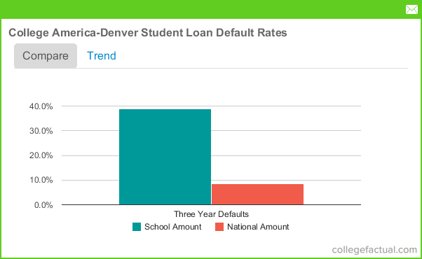 Indianapolis student loans