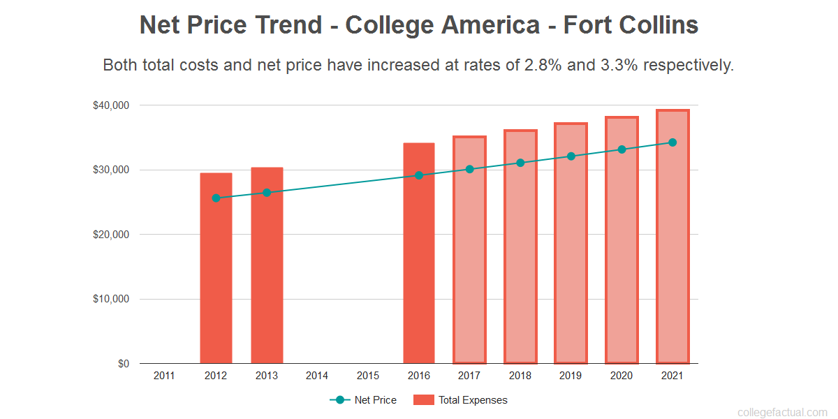 Average net price trend for College America - Fort Collins
