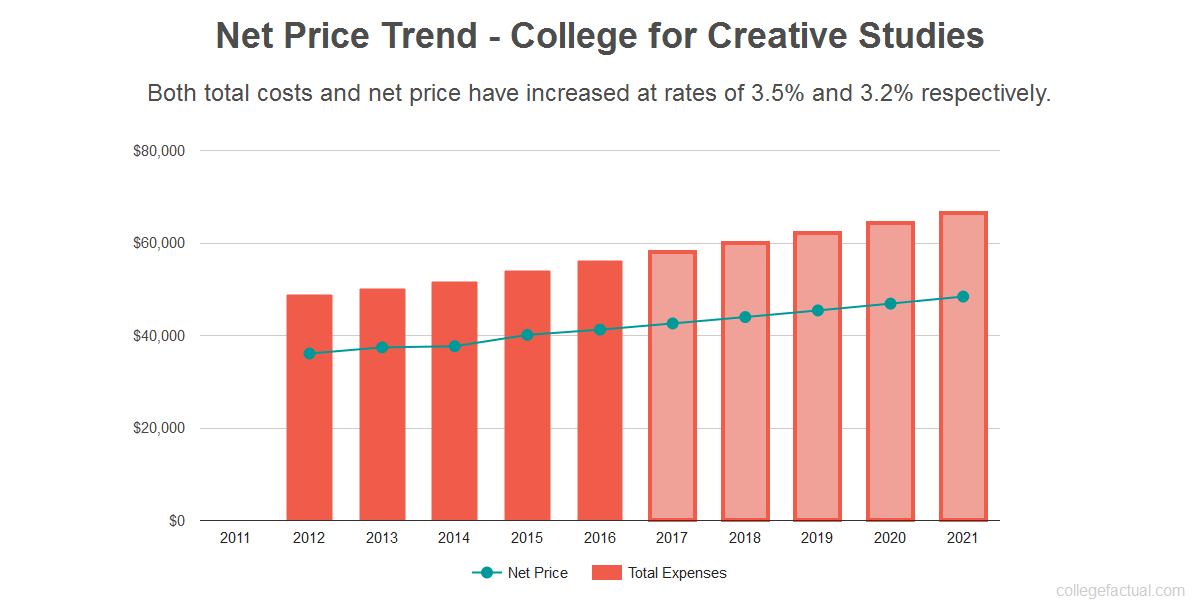 Average net price trend for College for Creative Studies