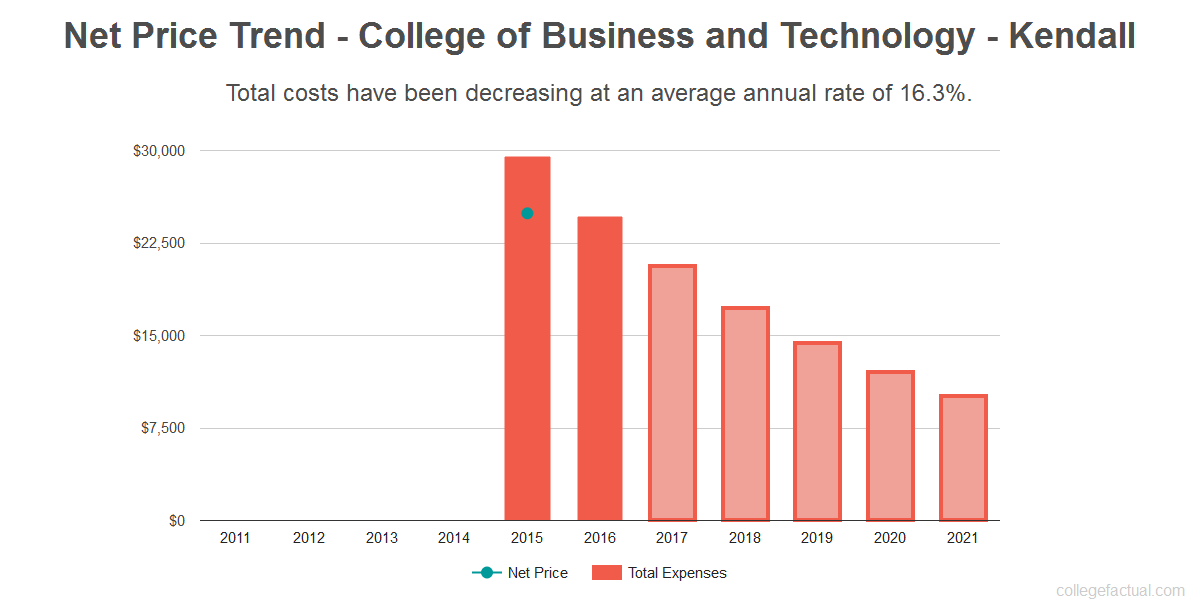 Average net price trend for College of Business and Technology - Kendall