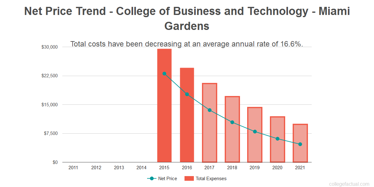 Average net price trend for College of Business and Technology - Miami Gardens