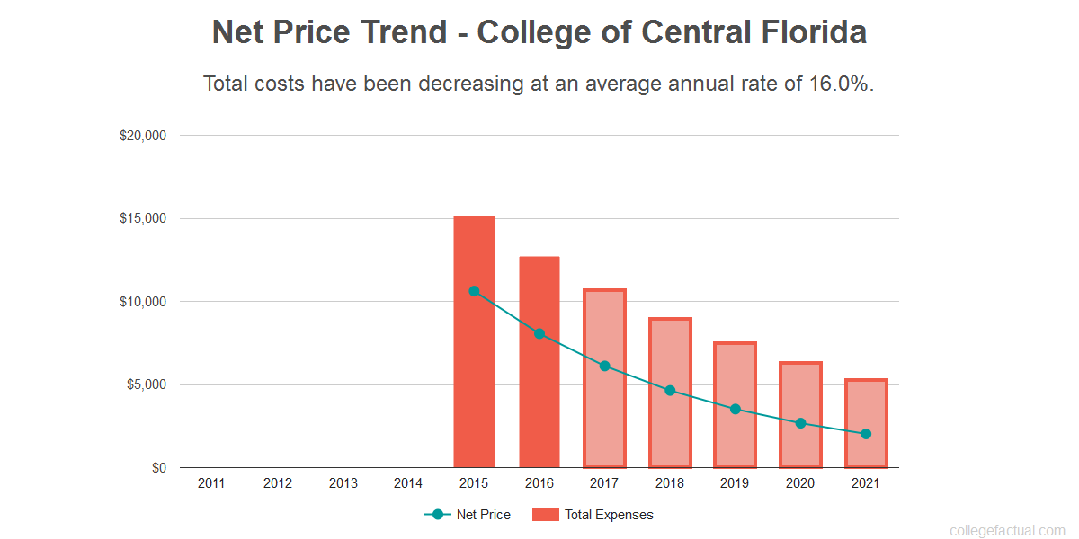Average net price trend for College of Central Florida