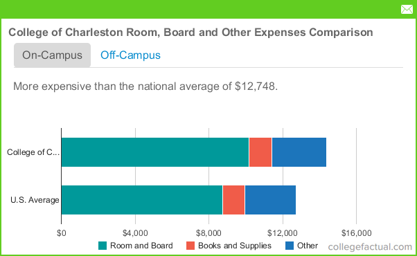College Of Charleston Room And Board Fees