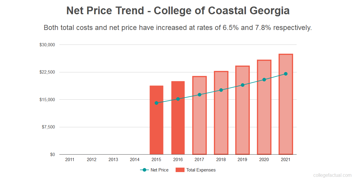Average net price trend for College of Coastal Georgia