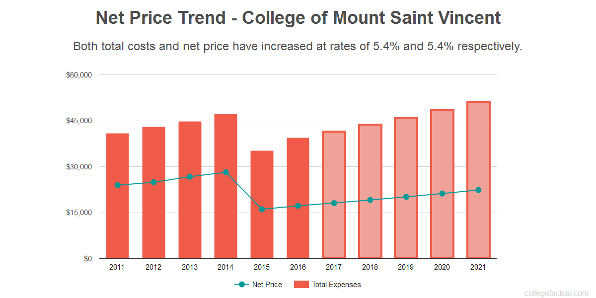 Average net price trend for College of Mount Saint Vincent