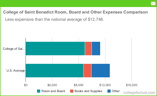 college of saint benedict room and board costs