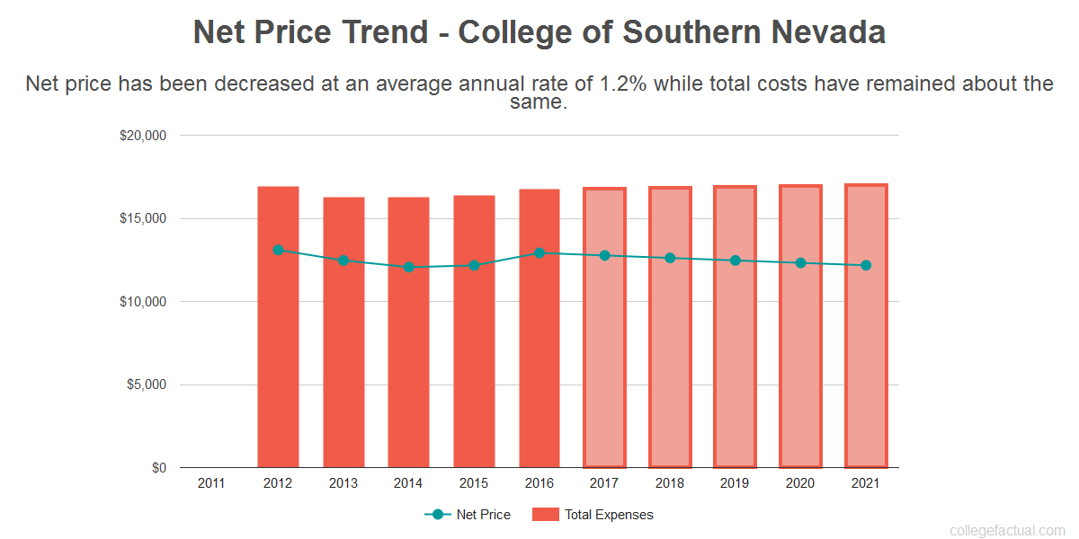 Average net price trend for College of Southern Nevada