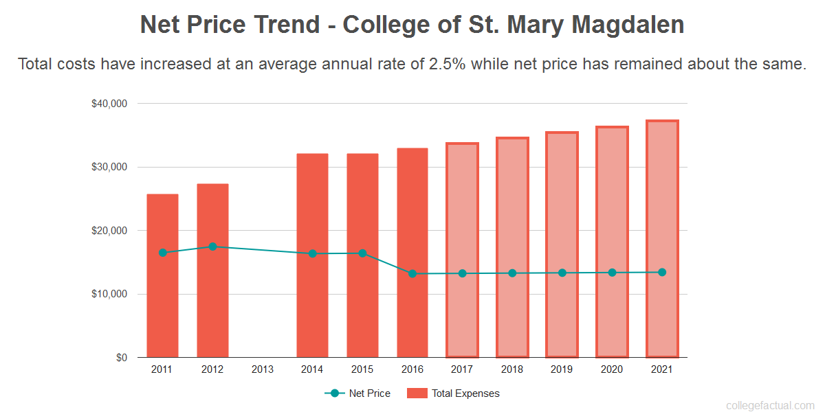 Average net price trend for College of St. Mary Magdalen