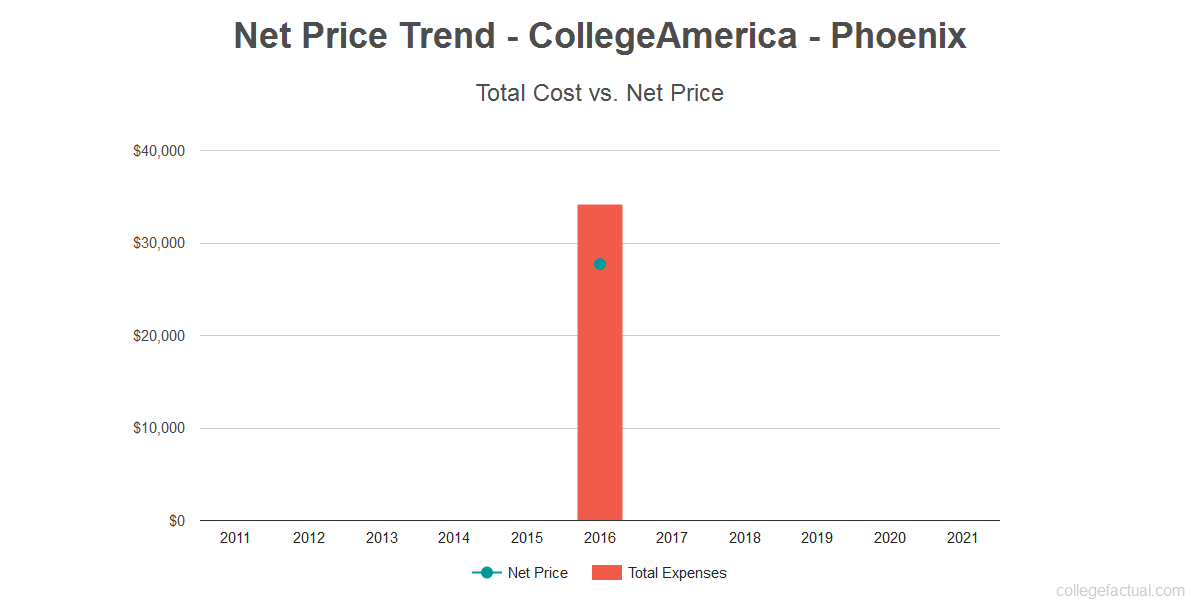 Average net price trend for CollegeAmerica - Phoenix
