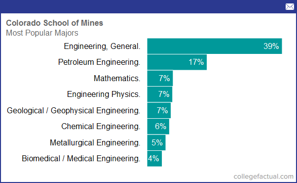 degree and majors offered by colorado school of mines