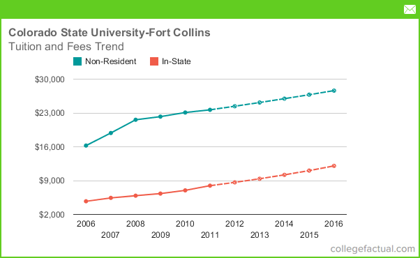 how to compare colleges