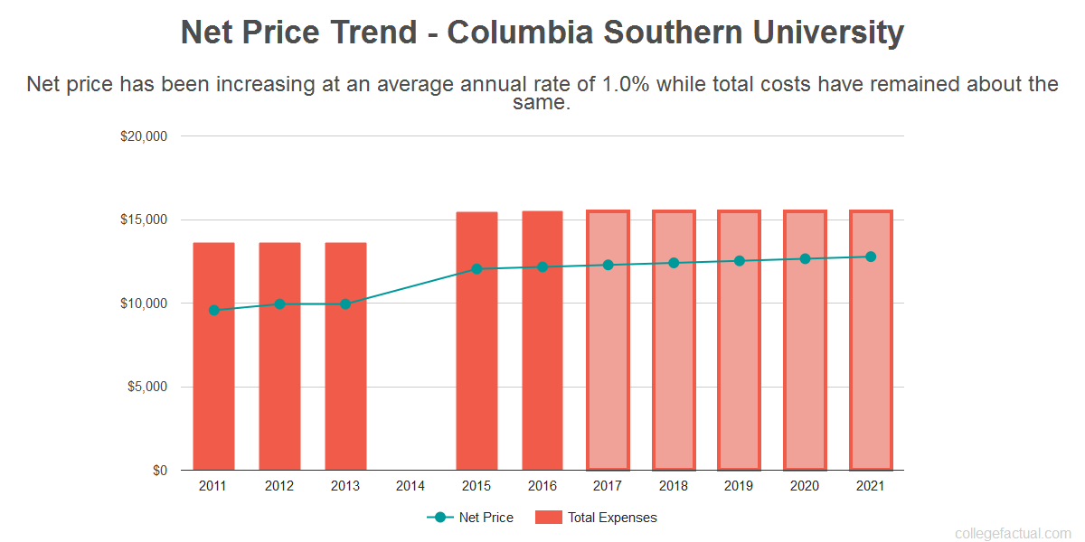 Average net price trend for Columbia Southern University