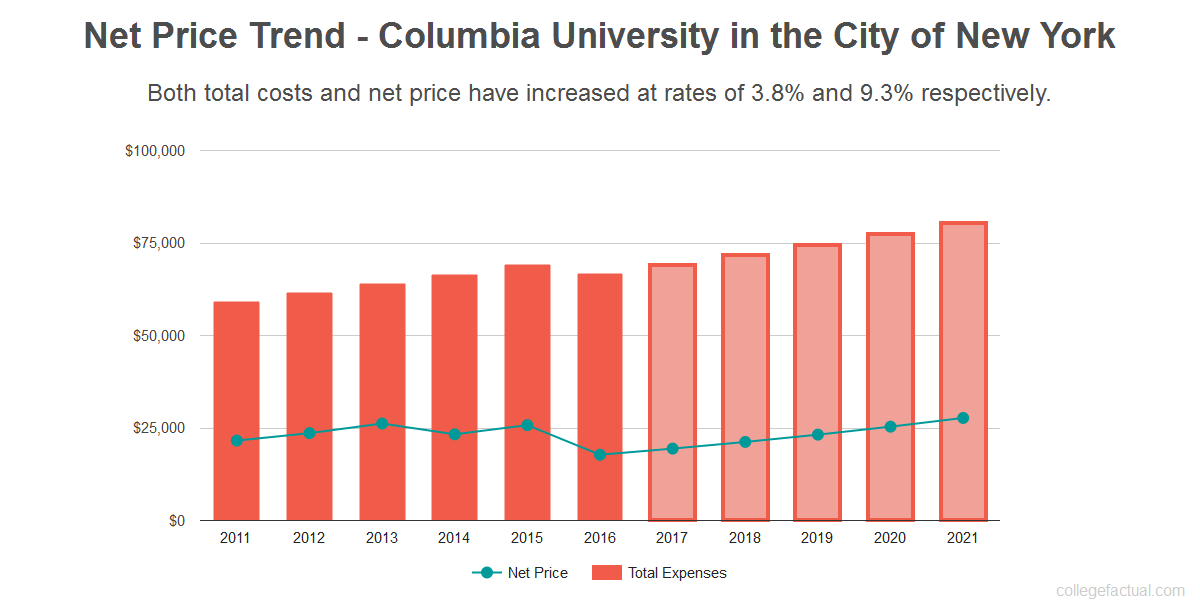 Average net price trend for Columbia University in the City of New York
