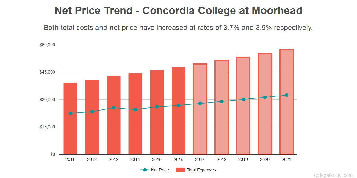 Average net price trend for Concordia College at Moorhead