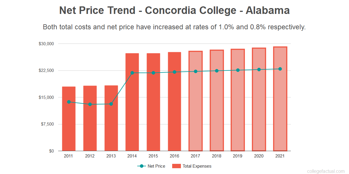 Average net price trend for Concordia College - Alabama