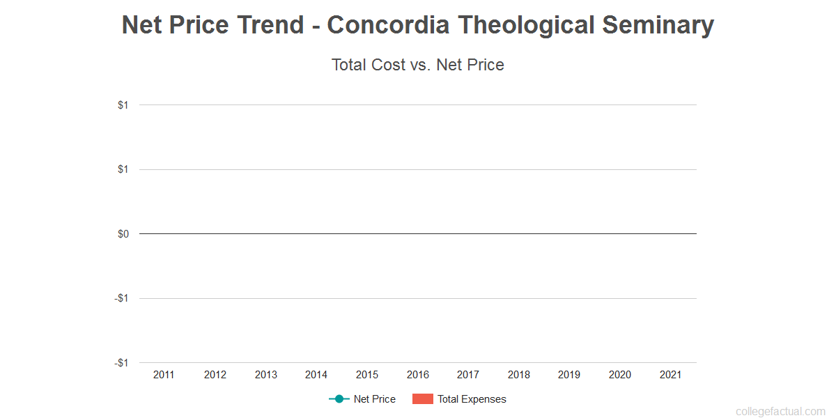 Average net price trend for Concordia Theological Seminary