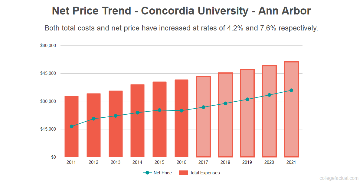 Average net price trend for Concordia University - Ann Arbor