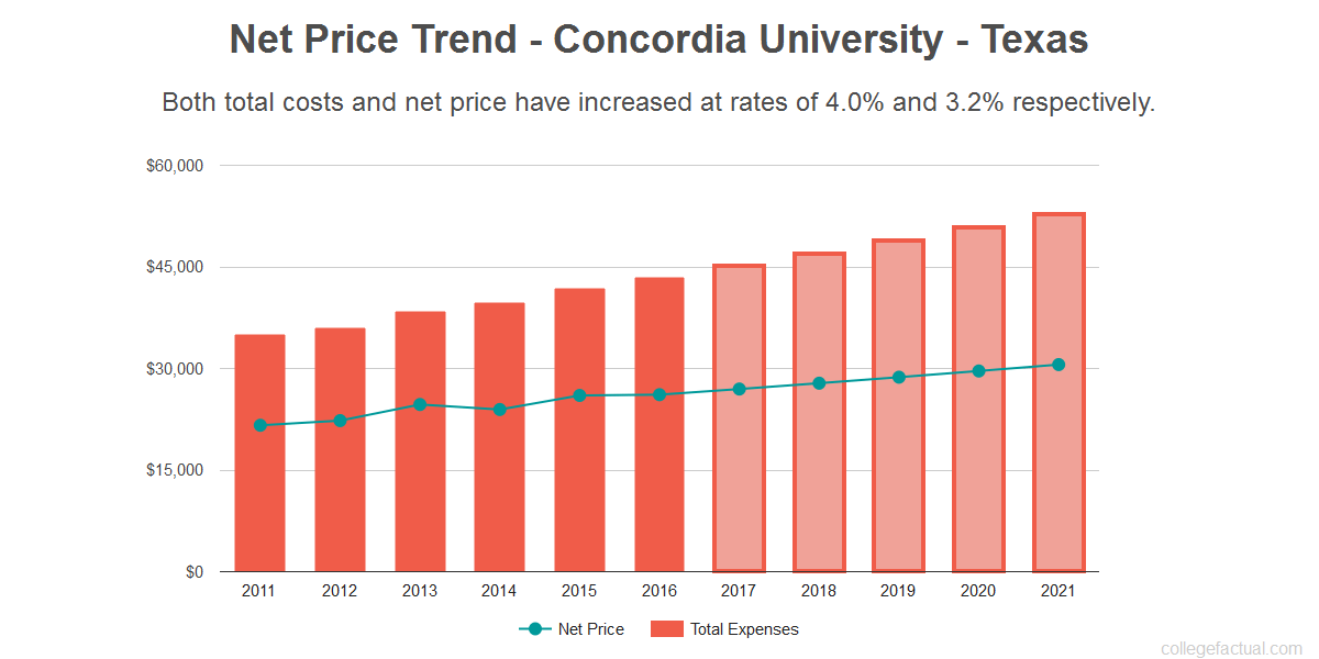 Average net price trend for Concordia University - Texas