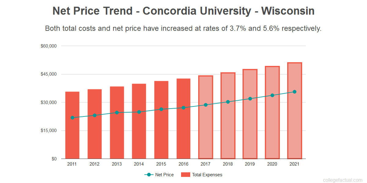 Average net price trend for Concordia University - Wisconsin